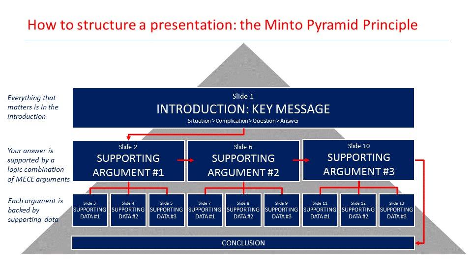 pyramid_principle
